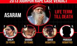 Asaram will remain in jail for the rest of his life.