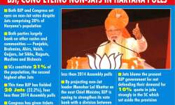 BJP, Congress eye non-Jat in agrarian Haryana polls