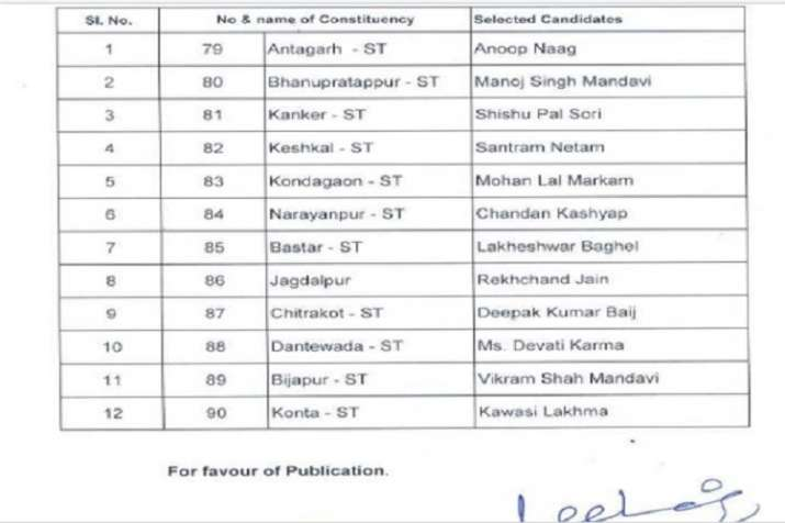 The Congress on Thursday released its first list of 12
